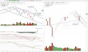 3 Bullish Trend Line Breakouts On The Charts Spy Qqq Xbi