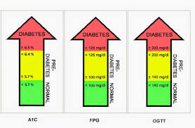 Blood Sugar Chart For Diabetics
