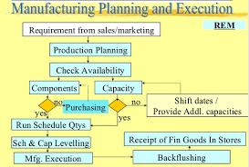 19 49 Fresh Discrete Manufacturing Process Flow Chart Sap