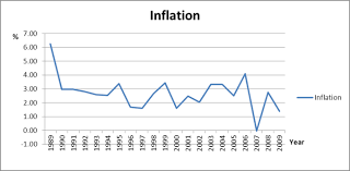 Defining Measuring And Assessing Inflation Boundless