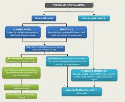 Life Insurance Claims Process Flow Chart 16 Genuine Insurance Claim Flowchart Life Insurance