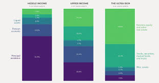 How Composition Of Wealth Differs From The Middle Class To