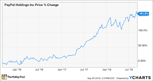 Pypl Stock Chart Why Paypal Holdings Inc Stock Popped 12 4 In August The