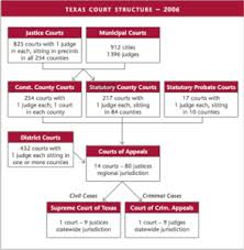 Texas Estates Code Conversion Chart The Texas Judicial System Tlr Foundation