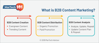 What Is B2b Content Marketing Definition Strategy Trends