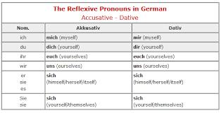 German Pronouns Chart Reflexive Pronoun Learn German Quickly