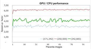 Comparison Between The Gpu And Cpu Execution Time In Terms