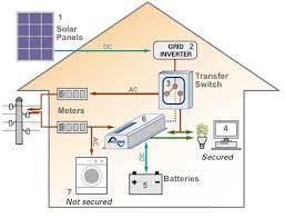 simple house solar wiring diagram wiring diagrams best solar power wiring to house wiring diagram online simple solar schematic diagram house solar panel diagram