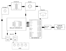 android block diagram the wiring diagram bluetooth block diagram vidim wiring diagram block diagram