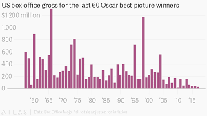 American Box Office Chart Us Box Office Gross For The Last 60 Oscar Best Picture Winners