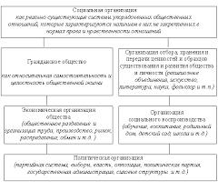 Реферат Социальная организация  Таким образом для социальных организаций характерно строгое разделение обязанностей на основе формирования правил социальных взаимодействий направленных на