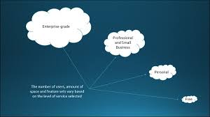 Free Cloud Storage Options