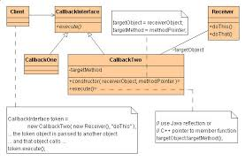 Pattern Java Stunning Command Design Pattern In Java With Example