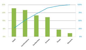 Lean Pareto Chart Pareto Chart Chart Lean Six Sigma Infographic