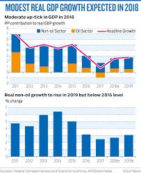 Uae Gdp Growth Chart Uae Economy To Grow 3 7 Despite Global Headwinds Banking