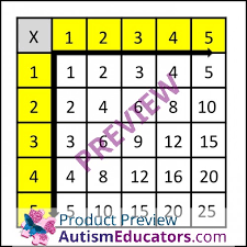 Multiplication Charts Differentiated For Tables 1 5