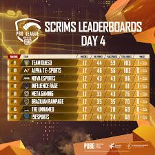 leaderboard day 4 of the PUBG MOBILE ...