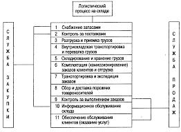 Реферат Оптимизация размещения материалов на складе  Логистический процесс на складе