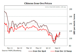 Daily Iron Ore Price Update Macrobusiness