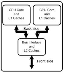 Computer Bus Speed Chart Front Side Bus Wikipedia
