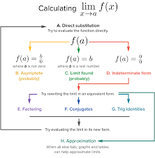 Factoring Flow Chart With Examples Strategy In Finding Limits Article Khan Academy