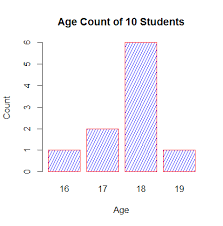Plot Bar Chart In R Bar Plot In R Using Barplot Function