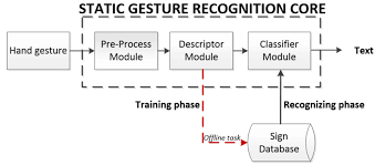 Sign Language Recognition Flow Chart Download Scientific