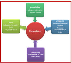 Competencies Meaning Definition Of Competency What Are Competencies