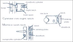 door lock parts diagram. Lock Diagram Door Parts