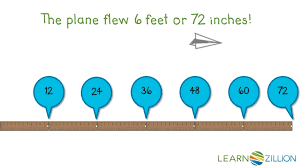 Create A Conversion Chart For Length And Distance Core Lesson