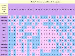 Chinese Calendar 2020 Baby Gender Predictor Chart 8 Common