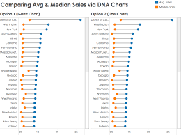 Create Gantt Chart Tableau Tableau Tip How To Create Dna Charts