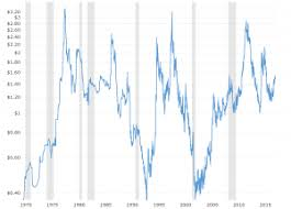 Corn Commodity Price Chart Corn Prices 59 Year Historical Chart Macrotrends