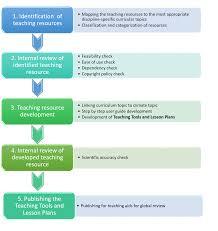 Methodology Trop Icsu Climate Change Education Across