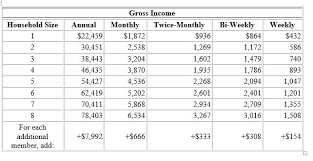 Financial Aid Income Limits Chart Ny State Financial Aid Income Limits