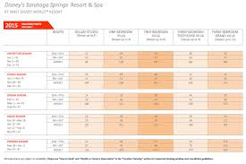 Dvc Saratoga Springs Point Chart 2015 A Timeshare Broker Inc