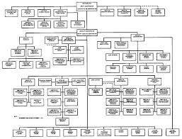 File Nasa Organizational Chart November 1 1961 Jpg Wikiquote