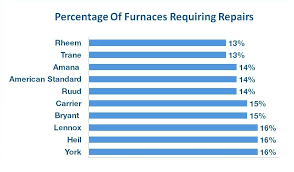 trane furnace prices. Trane Gas Furnace Prices Models And Brand Rankings R