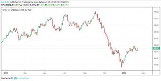 Oil Price Chart 2019 Crude Oil Price May Falter As Iea Forecasts Supply Swamp