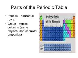 parts of the periodic table - Hatch.urbanskript.co