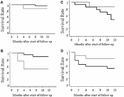 Meld Score Survival Chart Figure 2 From Use Of The Model For End Stage Liver Disease