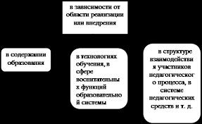 Дипломная работа Инновационная деятельность педагога в детском  Рис 4 Классификация инноваций по проблематике