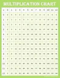 Multpication Chart Condotel Intercontinental Com