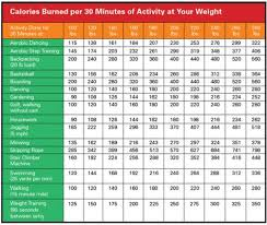 Calories Burned Fitness Nutrition Calories Burned Chart
