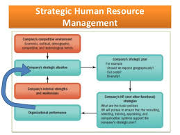 strategic planning process and human resource management 26 strategic human resource management