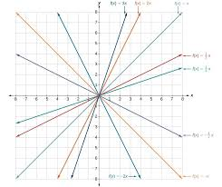graph with several linear functions including y 3x y 2x y