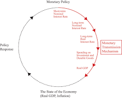 Monetary Policy Flow Chart The Monetary Transmission Mechanism