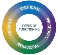 Psychological & Neuropsychological Mental Health Assessments - Help ...