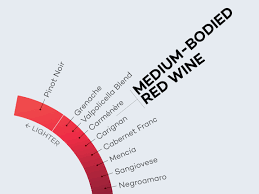 Red Wine Boldness Chart Defining Medium Bodied Red Wines Wine Folly