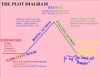 A Sound Of Thunder Plot Chart Lord Of The Flies Plot Diagram Drivenhelios